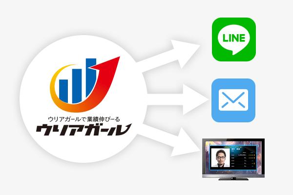 速報・日報の自動配信